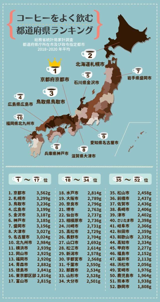 コーヒーをよく飲む都道府県ランキング