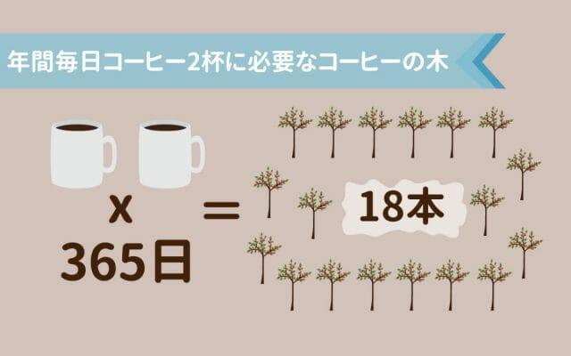 年間365日、1日2杯のコーヒーに必要なコーヒーの木の数