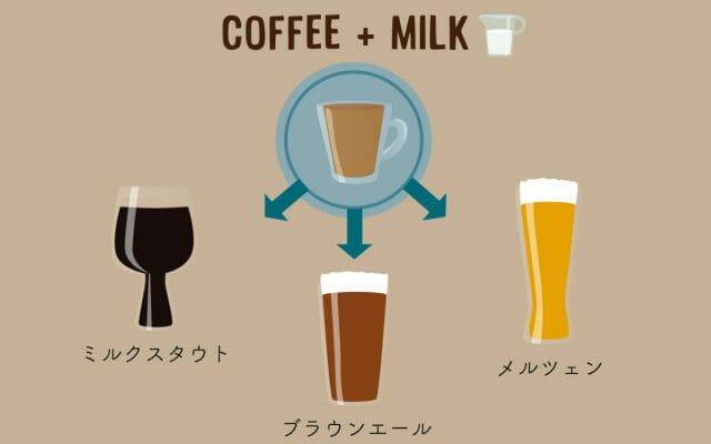 コーヒー+ミルクが好きな人へ
