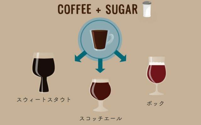 コーヒー+砂糖が好きな人へ